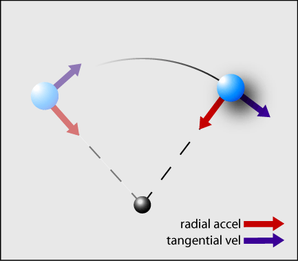 how to find radial acceleration